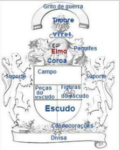 Elementos constituintes de um brasão.